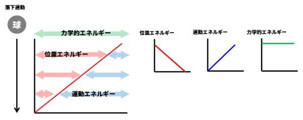 力学的エネルギーグラフ