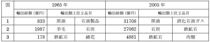 日本への輸出総額と輸出額上位