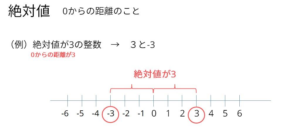 絶対値の説明図(中学)
