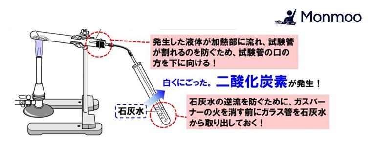 炭酸水素ナトリウム熱分解(中学理科)