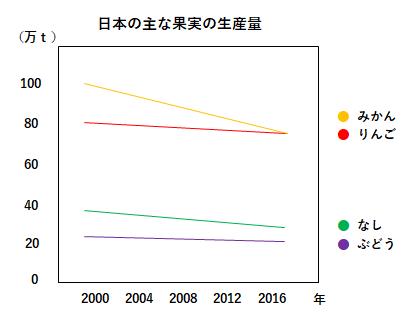 日本の果実の生産量推移