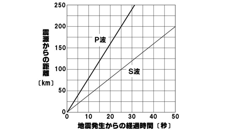 地震計算2