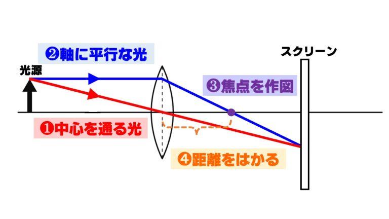 中1理科「焦点距離の求め方・作図の仕方」