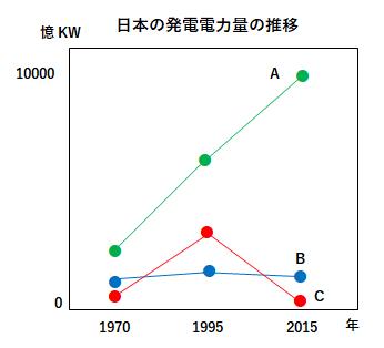 日本の発電電力量の推移のグラフ