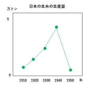 生糸の生産量