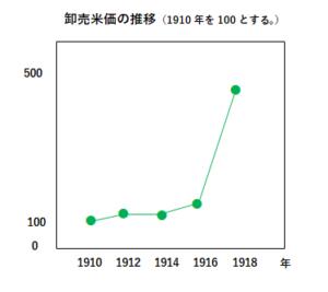 卸売米価の価格変動グラフ