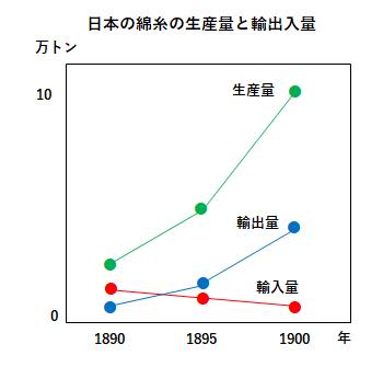 綿糸の生産量と輸出入量のグラフ