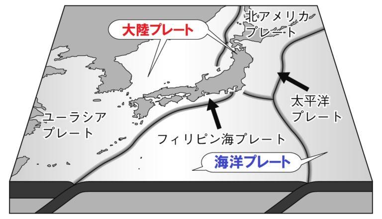 日本の4つのプレート