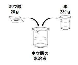 ホウ酸の水溶液濃度