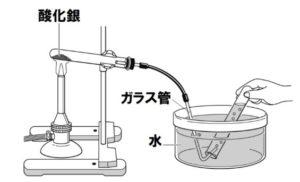 酸化銀の熱分解問題