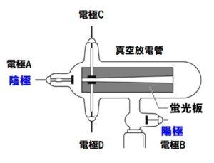 真空放電管の図
