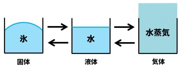 水の状態変化の図