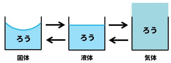 ロウソクの状態変化図