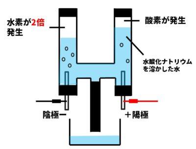 水の電気分解の図