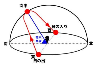 太陽の日周運動の図
