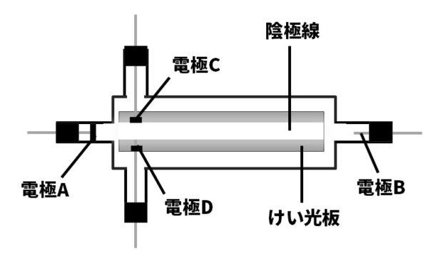 真空放電の図