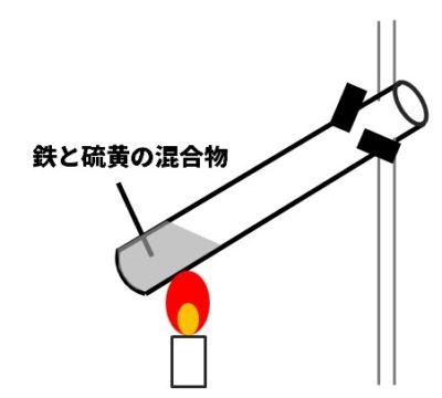 鉄と硫黄の混合物の実験