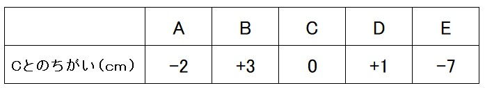表の平均問題