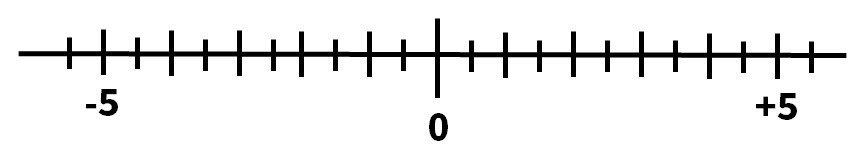 数直線の問題