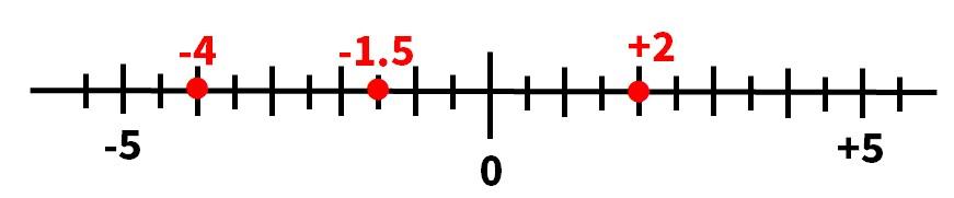 数直線の問題答え