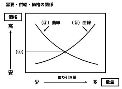 需要・供給・価格の関係図
