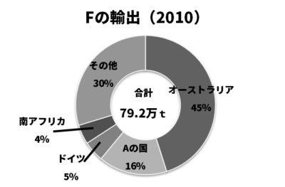 羊毛の輸出割合の円グラフ