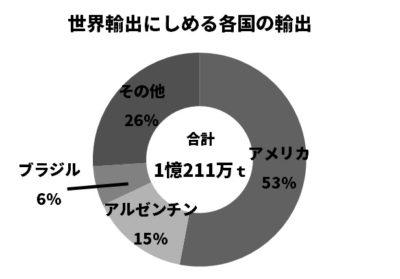 とうもろこしの輸出割合円グラフ