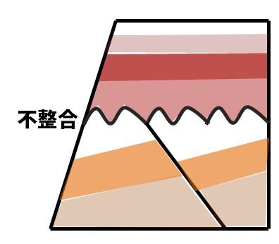 不整合面の図
