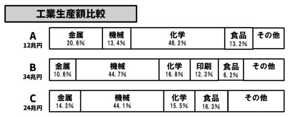 関東地方の工業生産割合グラフ