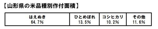 山形県米品種の生産割合
