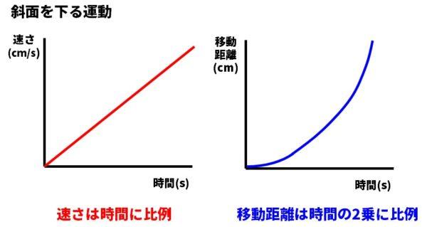斜面を下る運動のグラフ