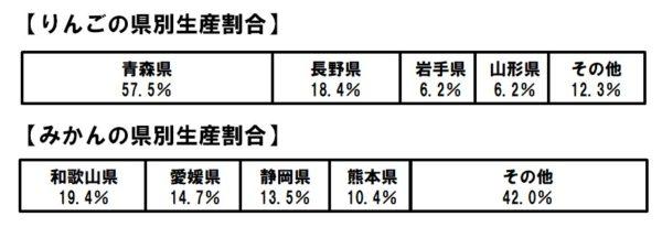 りんごとみかんの県名別生産割合