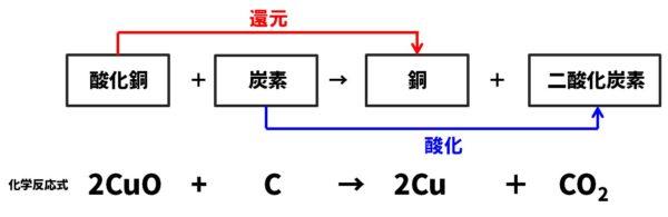酸化銅の還元モデル図