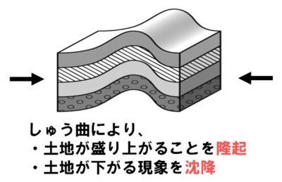 しゅう曲模式図