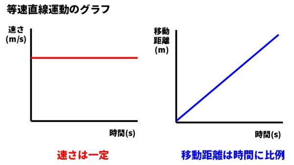 等速直線運動のグラフ
