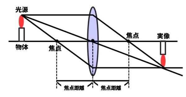 凸レンズの光の進み方の図