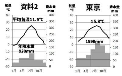 長野雨温図